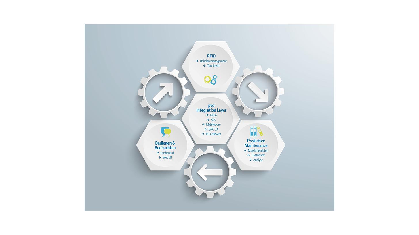 Logo pco Integration Layer