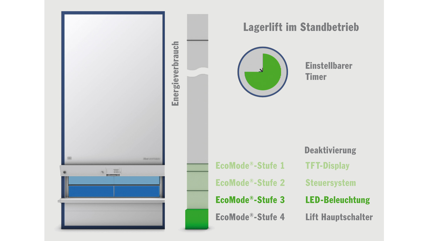 Logo Hänel EcoMode® - Intelligent energy management