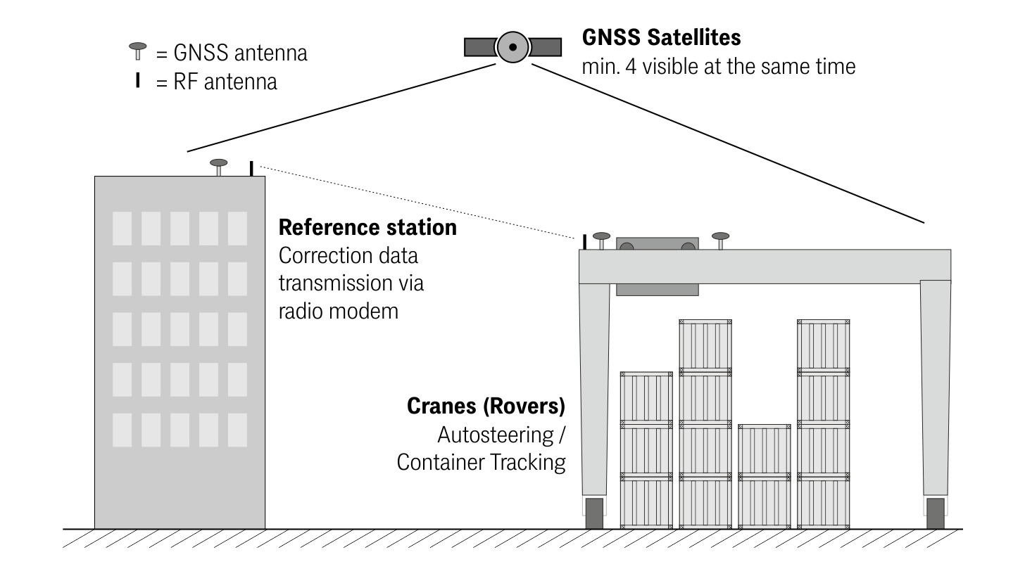 Logo GNSS positioning system for RTGs
