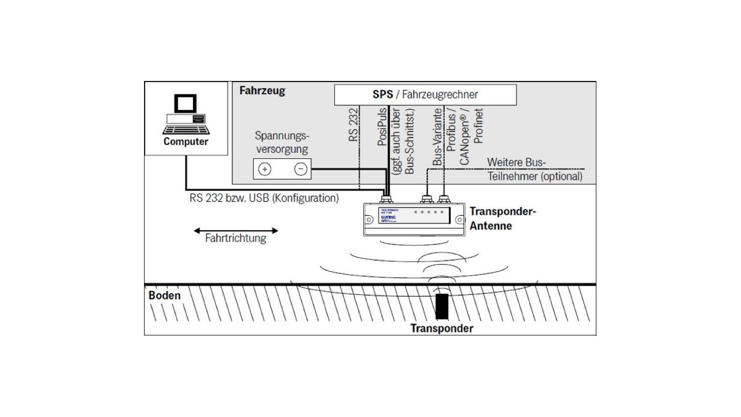 Logo Transponder Antenna Profinet Interface