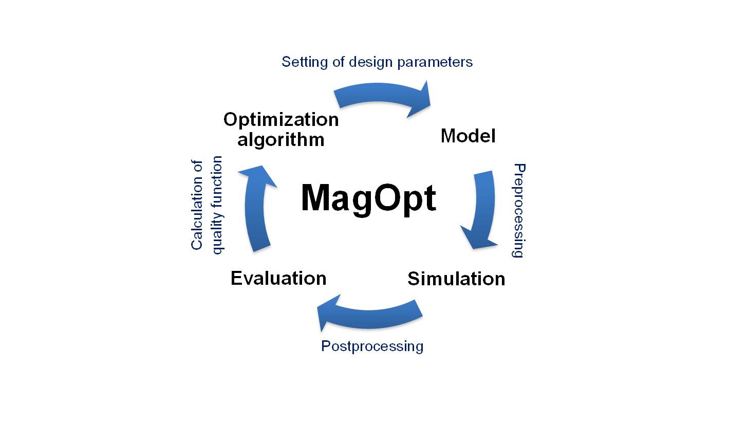 MAGOPT LCM - Produkt - HANNOVER MESSE 2018