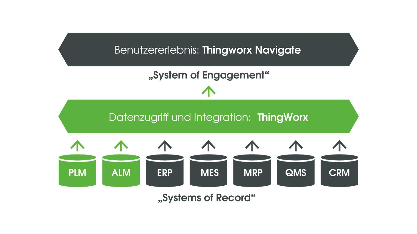 Logo Windchill 11 und ThingWorx Navigate