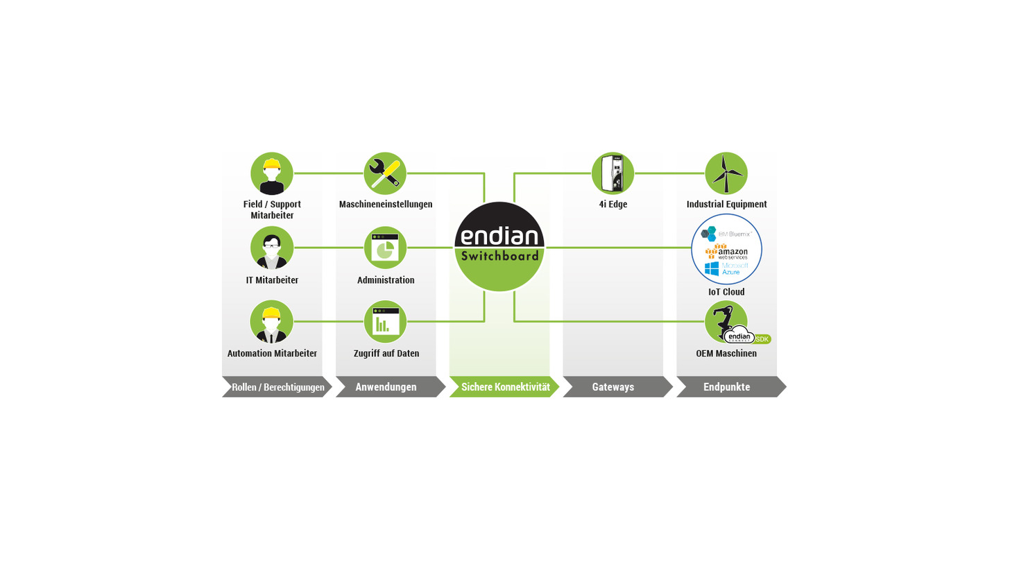 Logo Endian Connect Platform