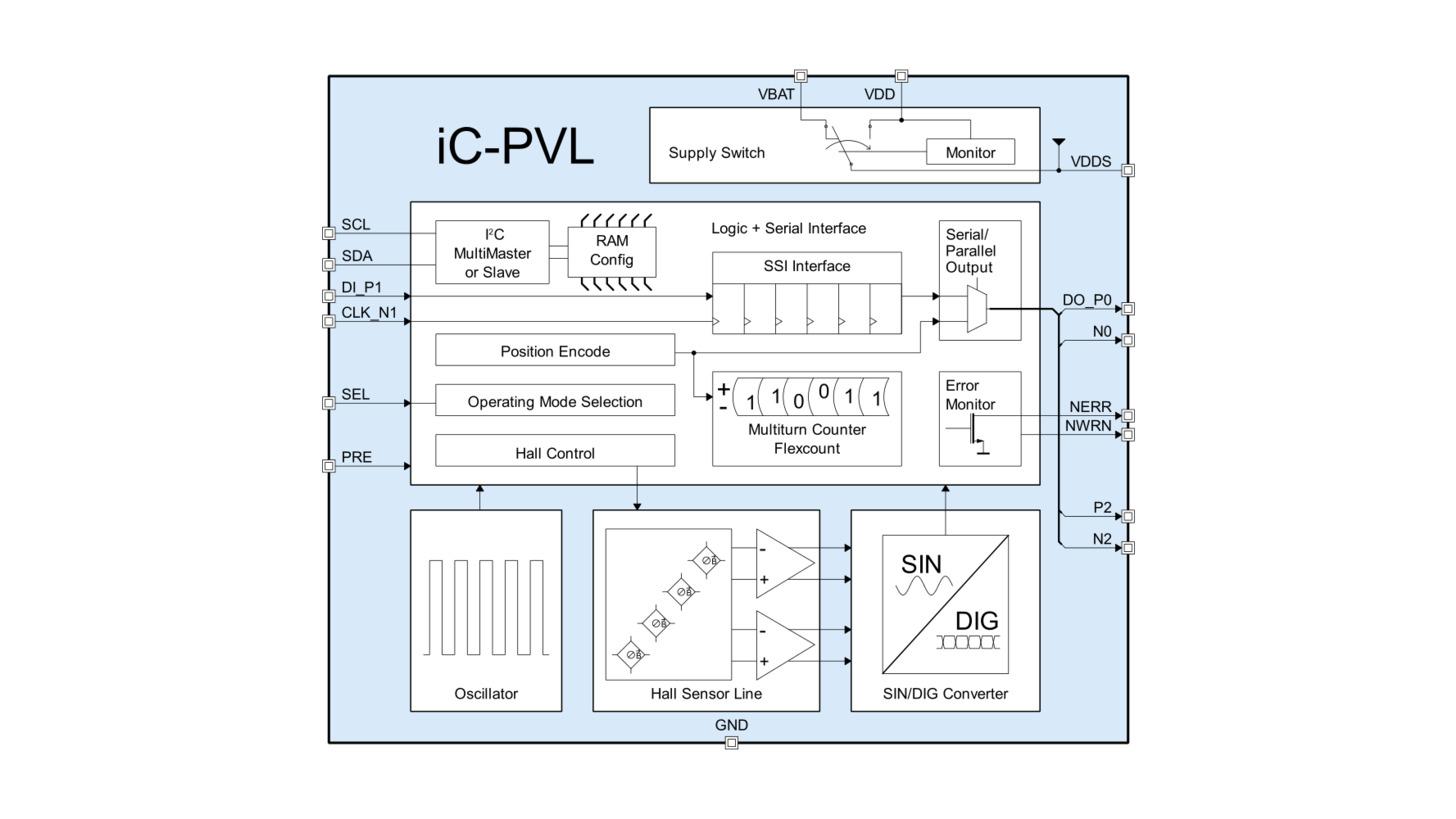 Logo iC-PVL