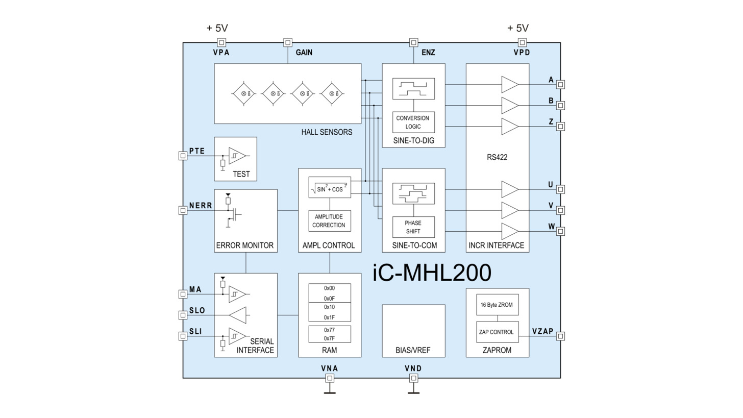 Logo iC-MHL200