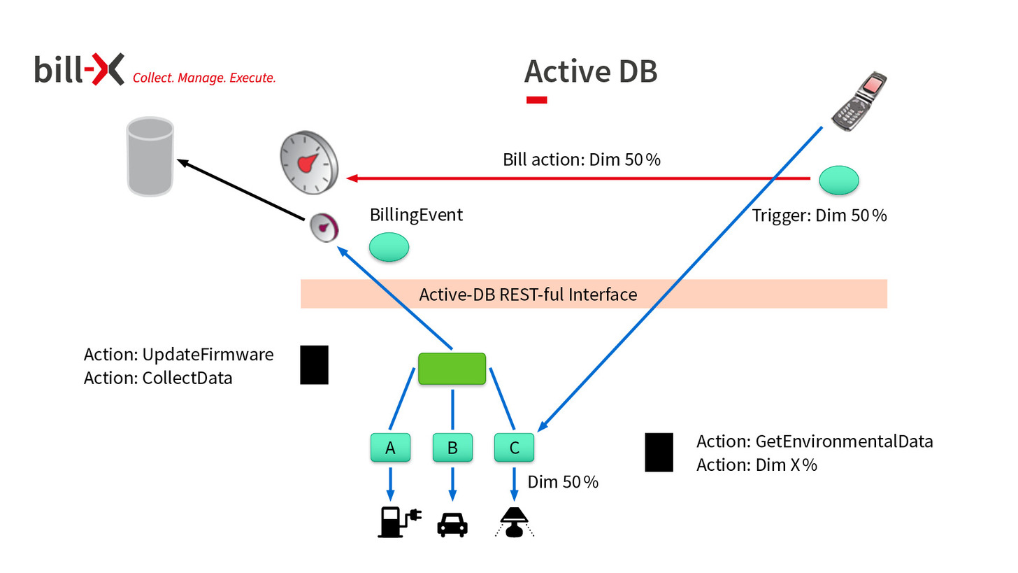 Logo Active-DB