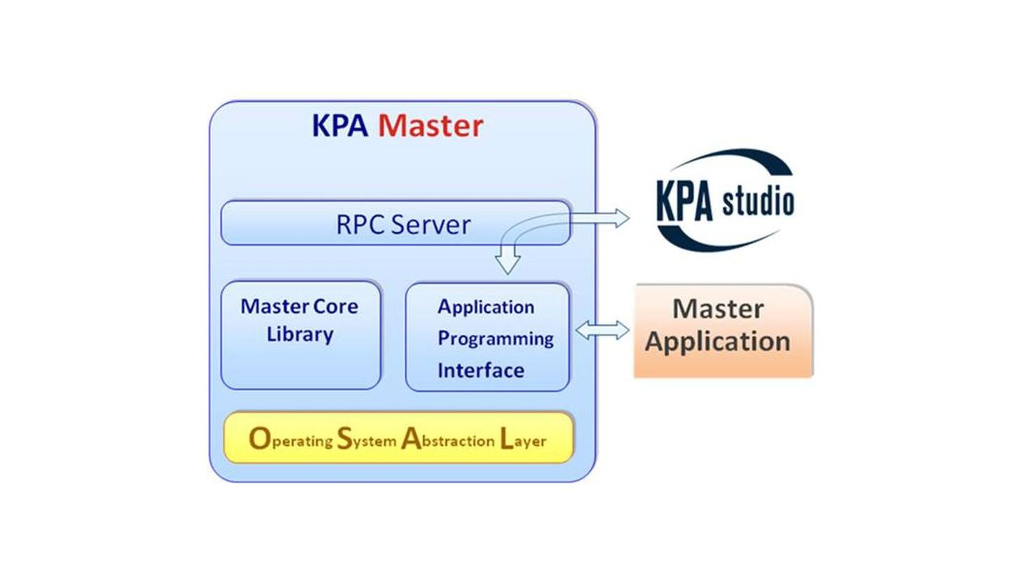 Logo KPA EtherCAT Master