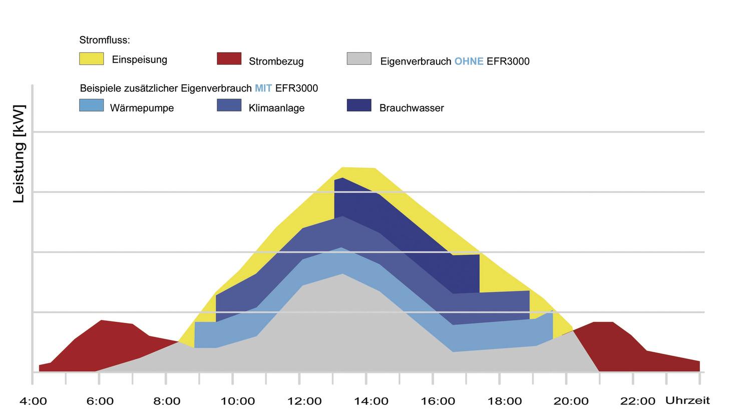 Logo EFR3000, Energieflussrelais