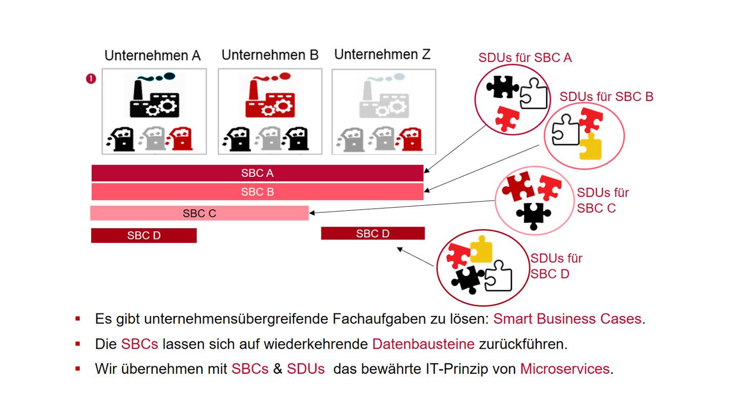 Logo Smart Data Units & Smart Business Cases