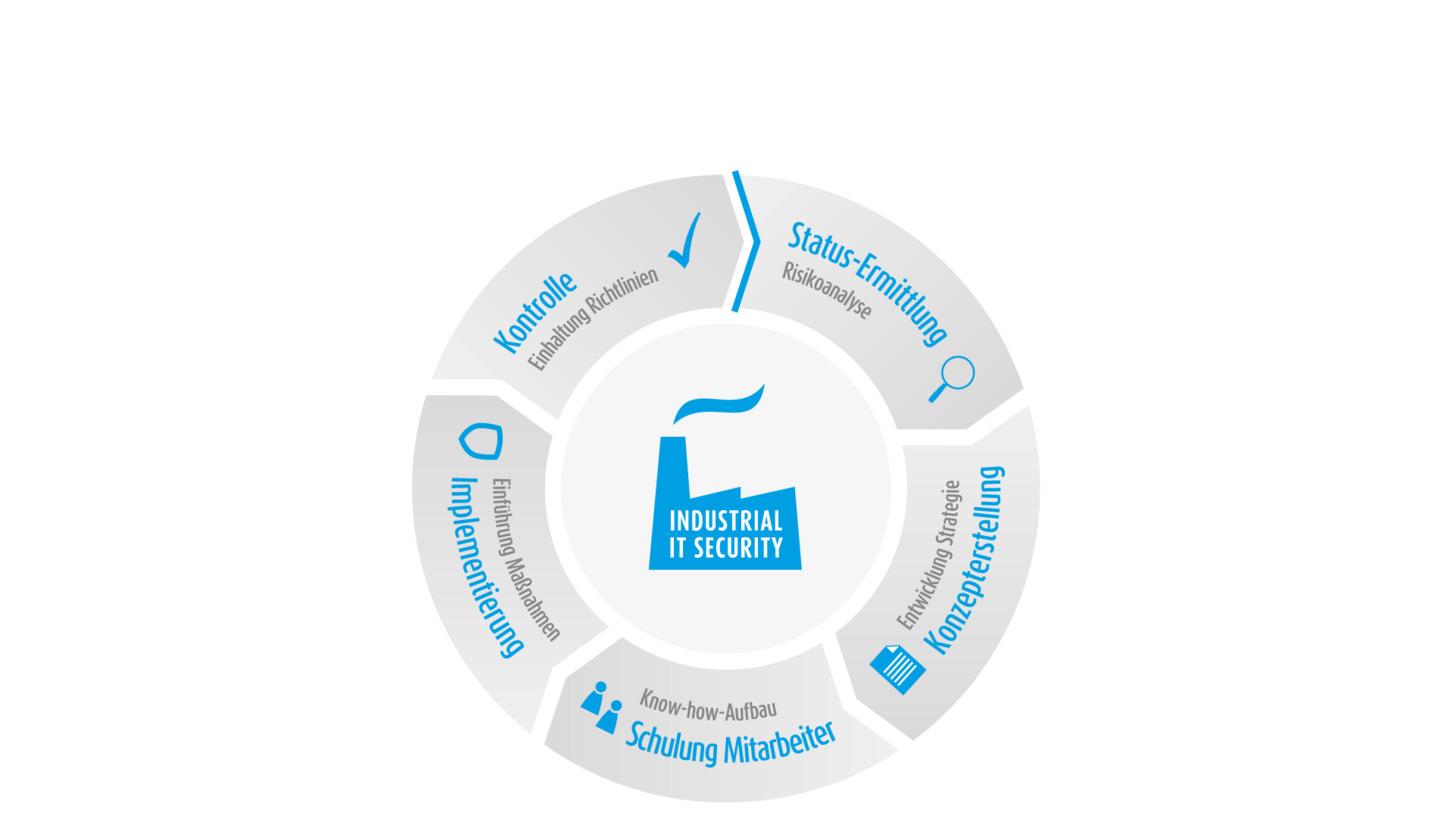Logo Unsere Dienstleistungen