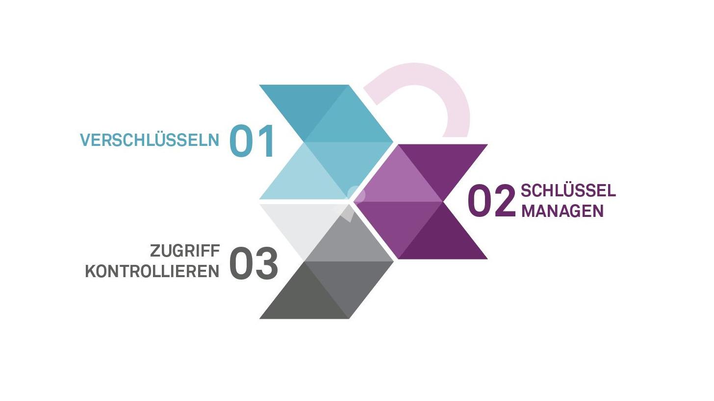 Logo Authentifizierung & Verschlüsselung