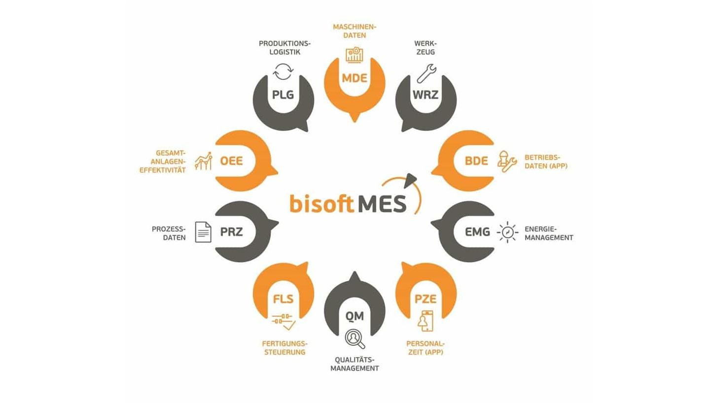 Logo bisoft MES