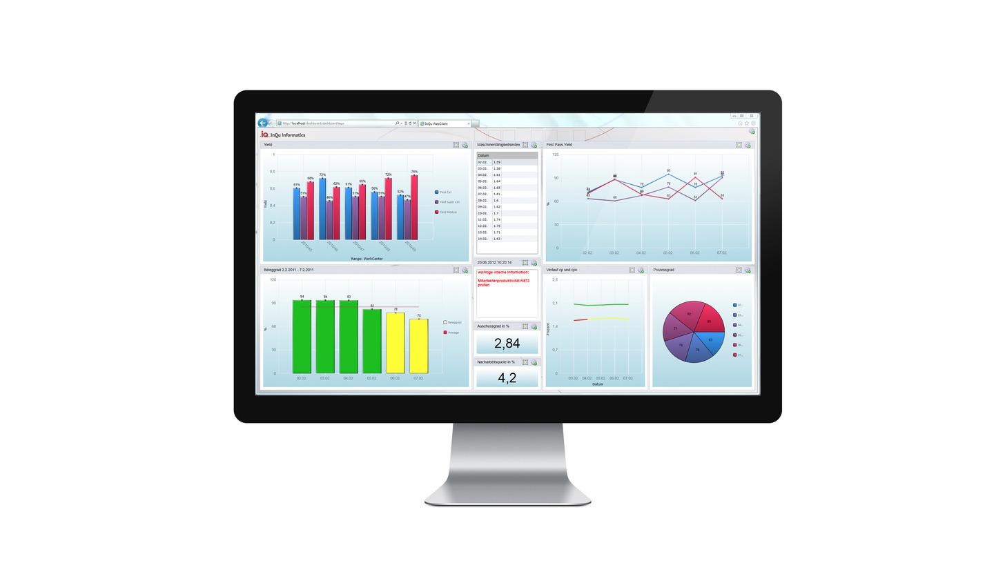 Logo InQu.MIS - BDE/MDE, Monitoring, KPI
