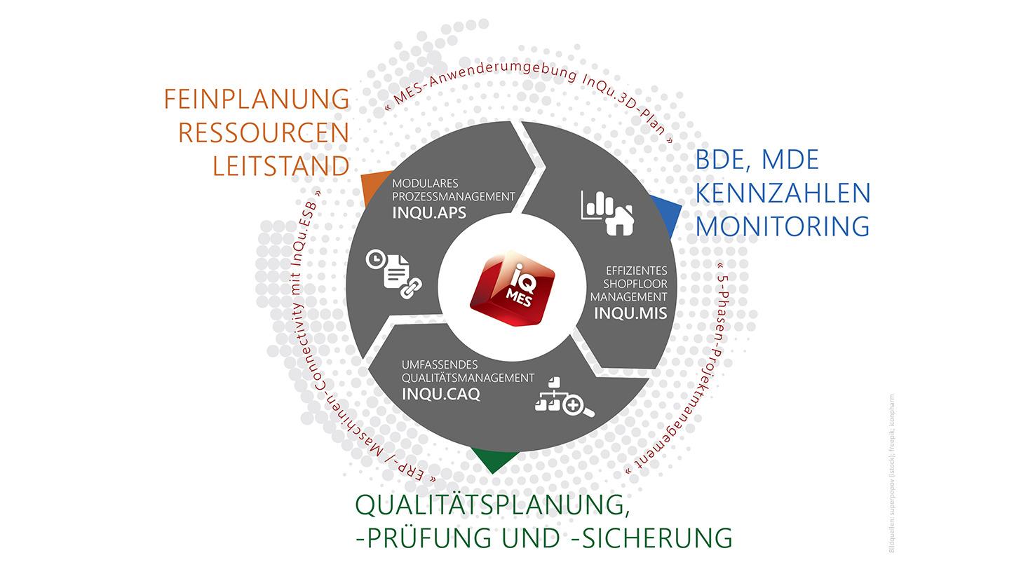 Logo InQu.MES
