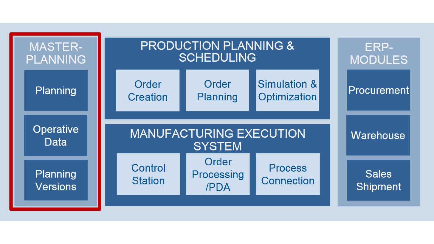 Logo Master Planning