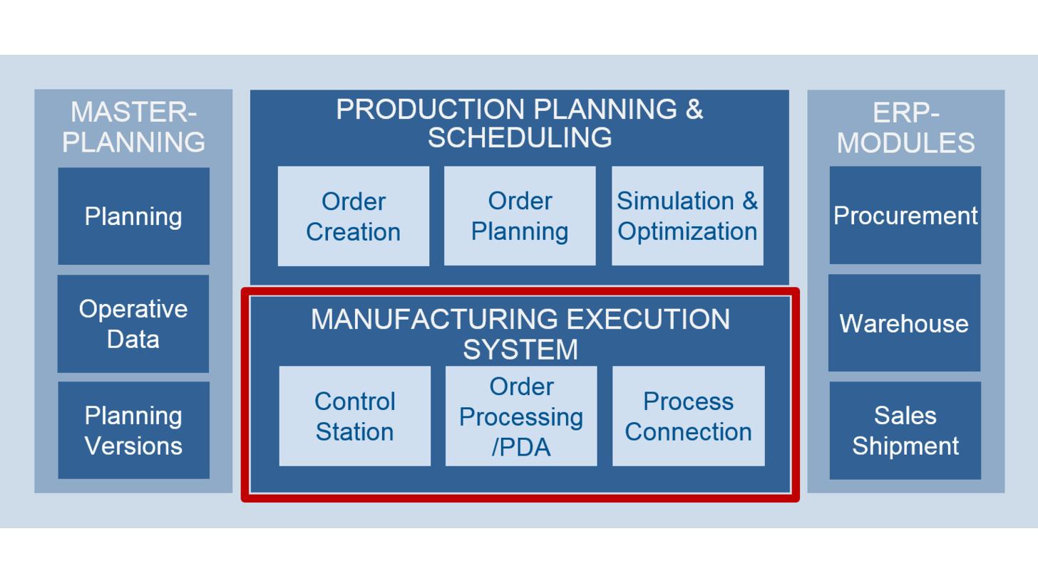Logo Manufacturing Execution System