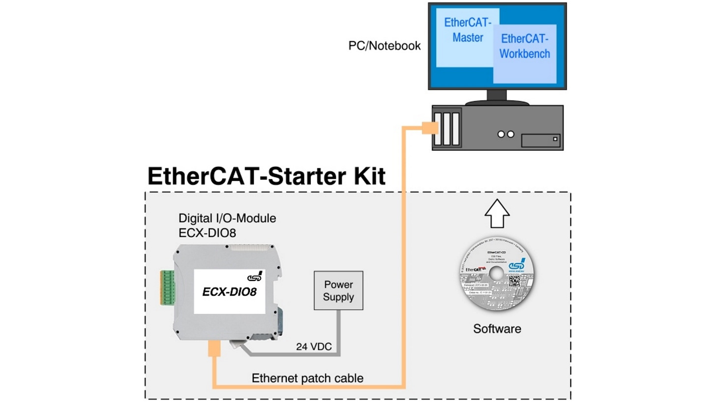 Logo EtherCAT: Starterkit