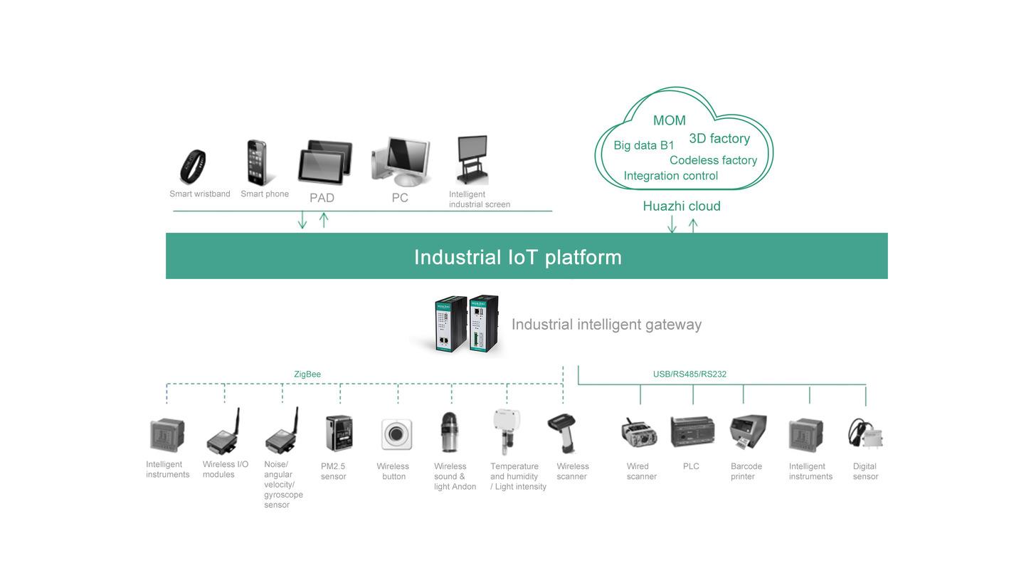 Logo Industrial IoT Platform
