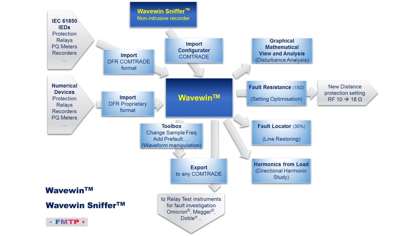 Logo Wavewin -Data/COMTRADE Viewer & Analyzer