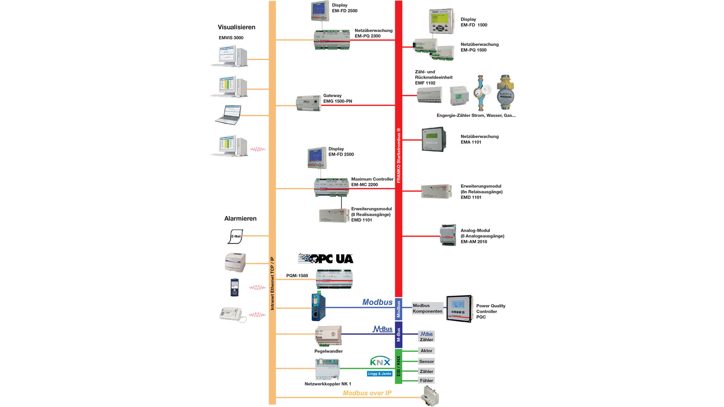 Logo Energie-Informationssystem