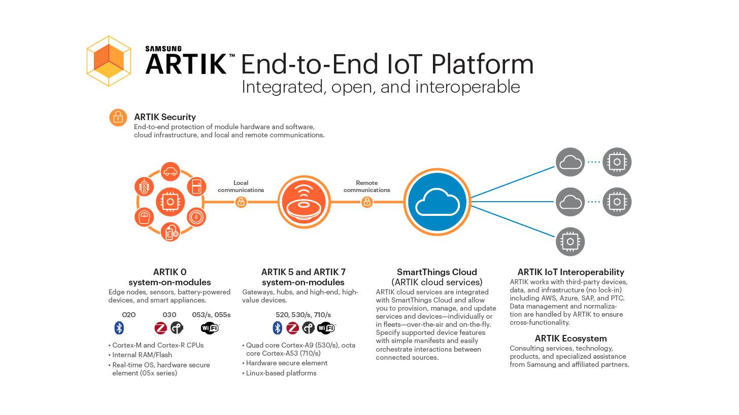 Logo Samsung ARTIK Secure End-to-End IoT