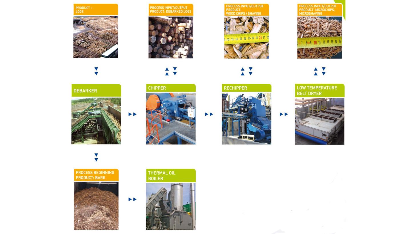 Logo Biomass treatment line