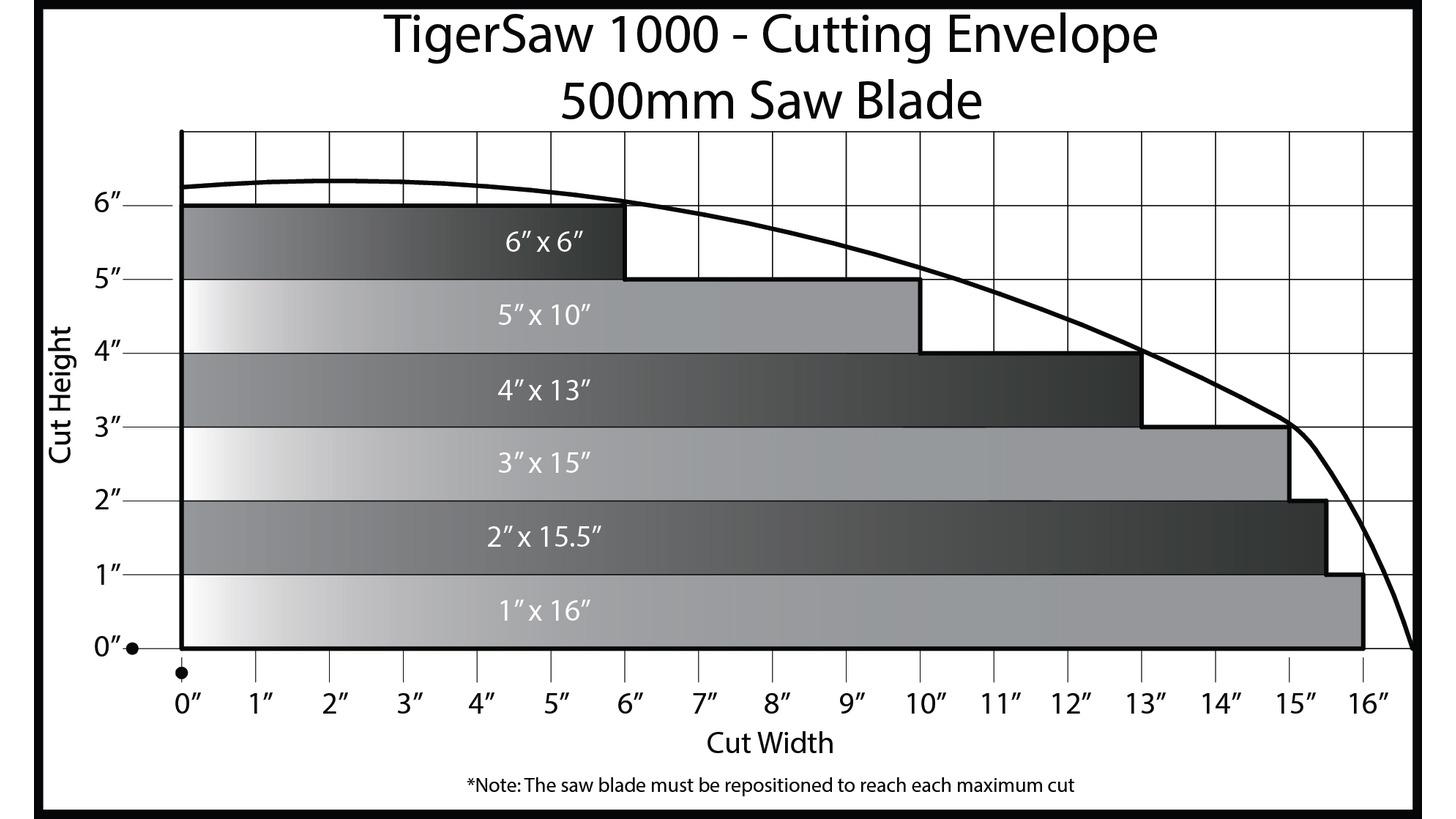 Logo TigerSaw 1000