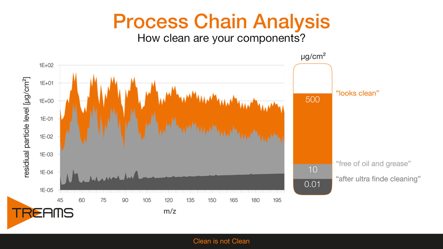 Logo Process Chain Analysis