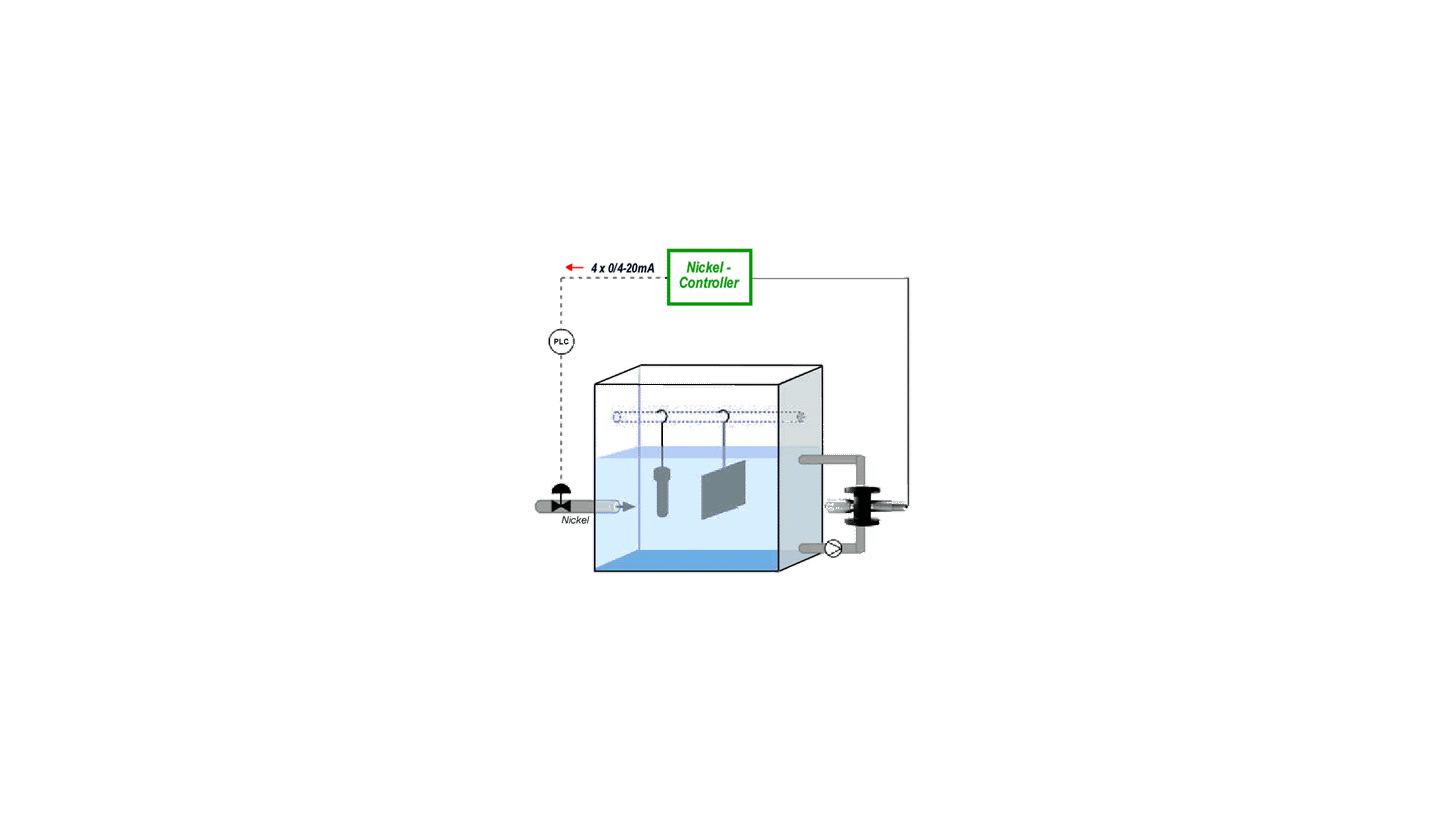 Logo Konzentrationsmessung und Regelung für Chemisch Nickel